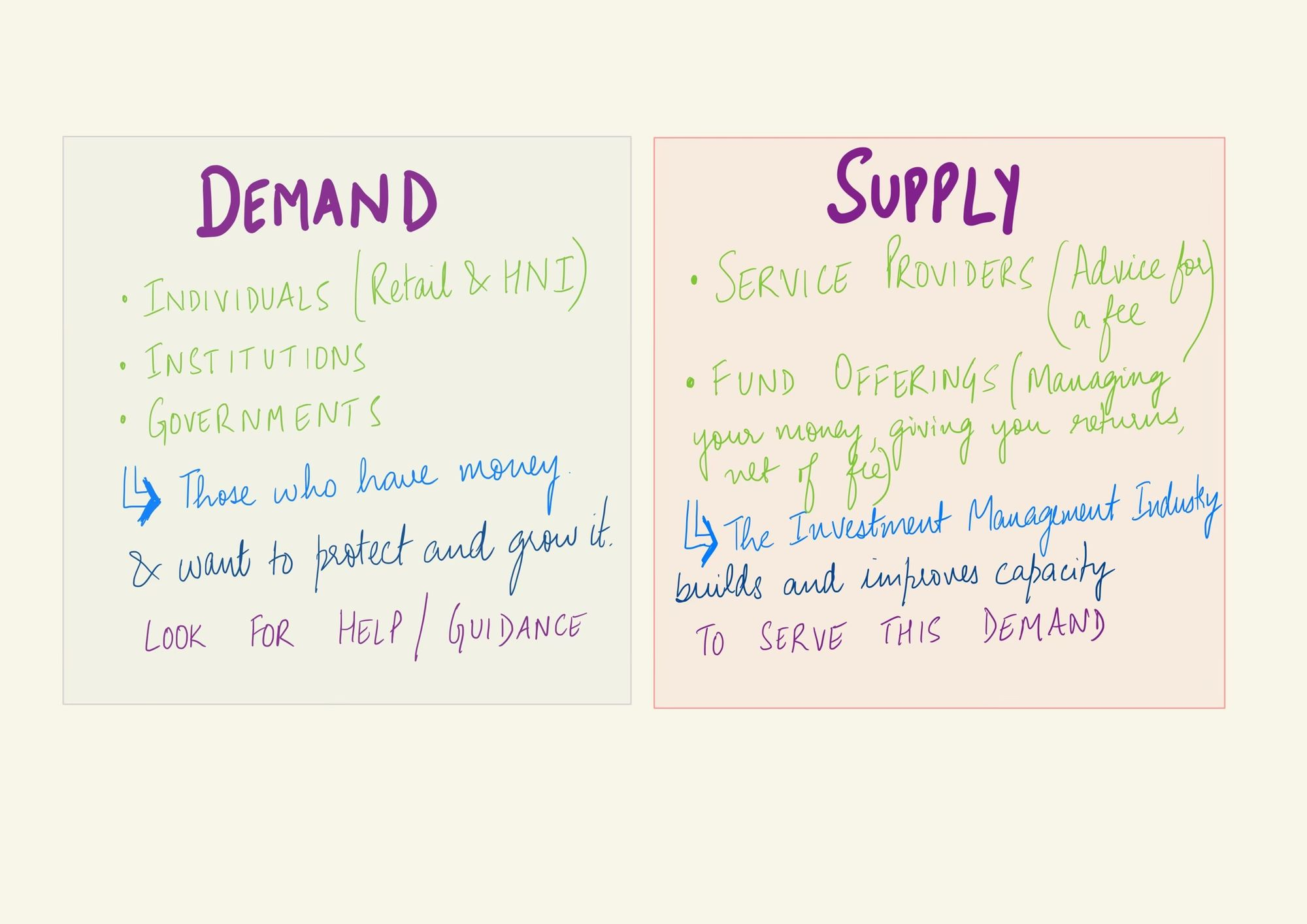 Who brings the demand? And who brings the supply?